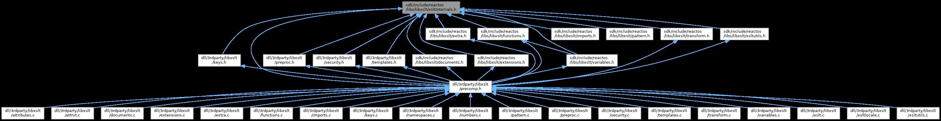 ReactOS: sdk/include/reactos/libs/libxslt/xsltInternals h