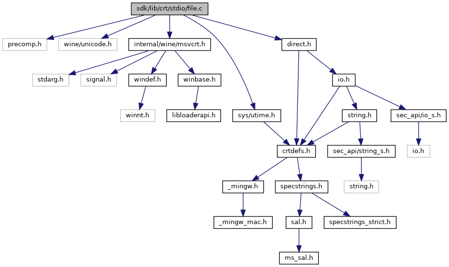 ReactOS: sdk/lib/crt/stdio/file c File Reference
