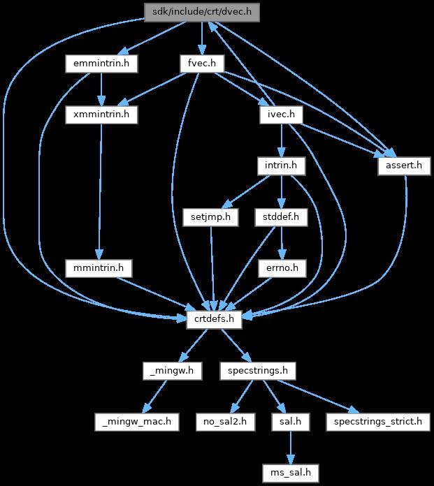 Dvec H File Reference