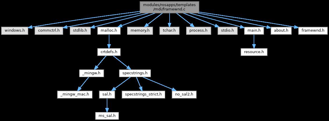 ReactOS: modules/rosapps/templates/mdi/framewnd.c File Reference
