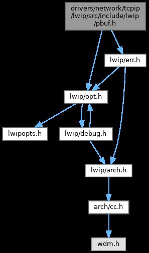 ReactOS: sdk/lib/drivers/lwip/src/include/lwip/pbuf h File