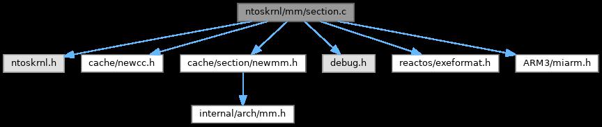 ReactOS: ntoskrnl/mm/section c File Reference