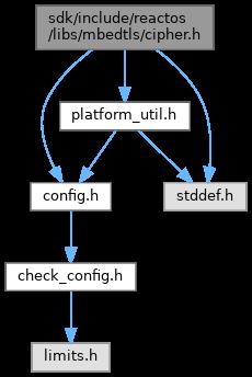 ReactOS: sdk/include/reactos/libs/mbedtls/cipher h File