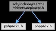 ReactOS: sdk/include/reactos/drivers/acpi/acpi h File Reference