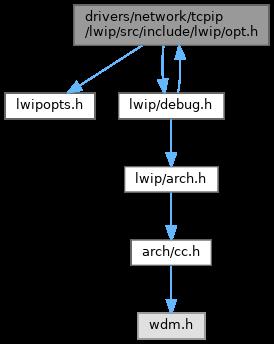 Using Lwip