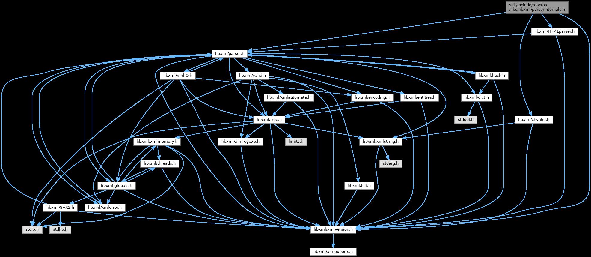ReactOS: sdk/include/reactos/libs/libxml/parserInternals h File