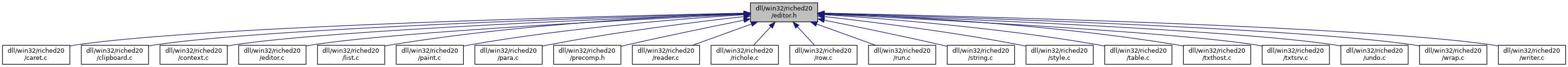 ReactOS: dll/win32/riched20/editor h File Reference
