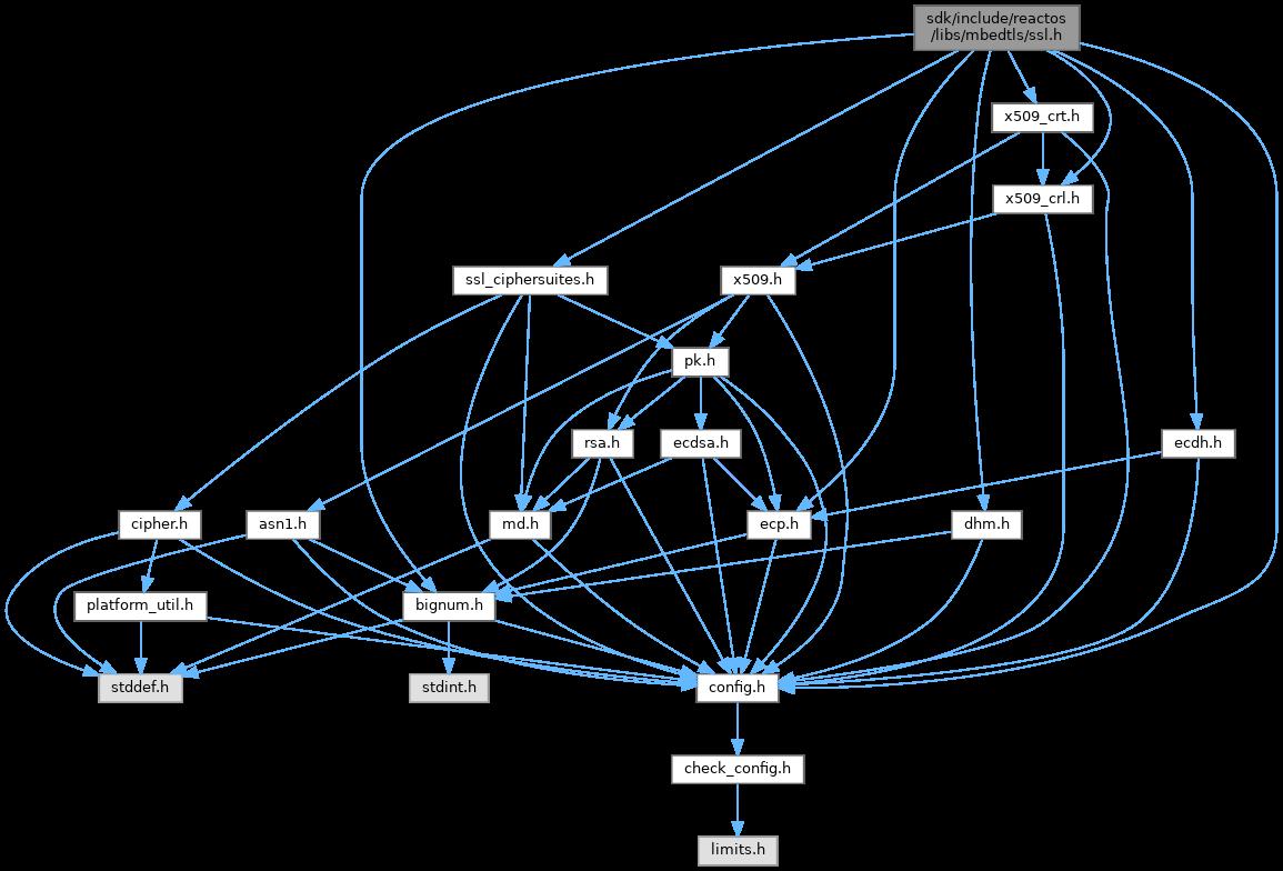 Reactos Sdkincludereactoslibsmbedtlsssl H File Reference