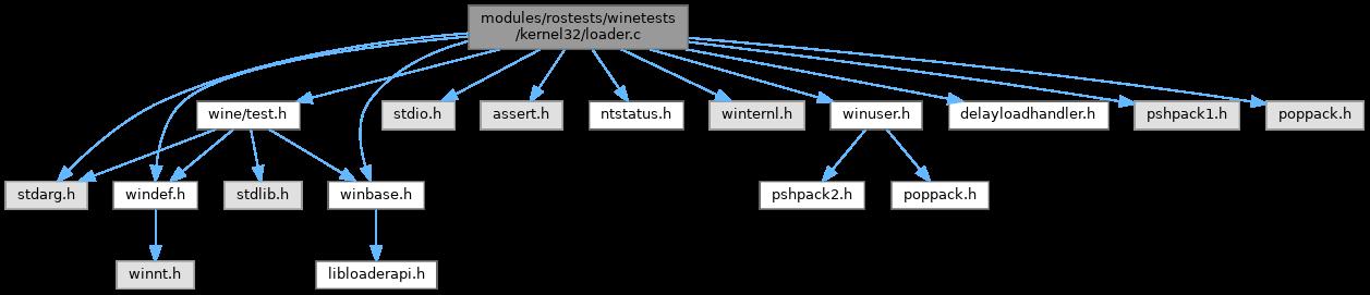 ReactOS: modules/rostests/winetests/kernel32/loader c File