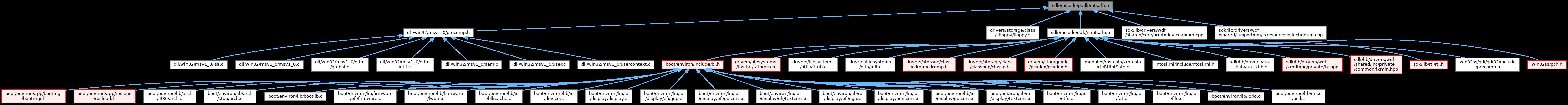 ReactOS: sdk/include/psdk/intsafe h File Reference