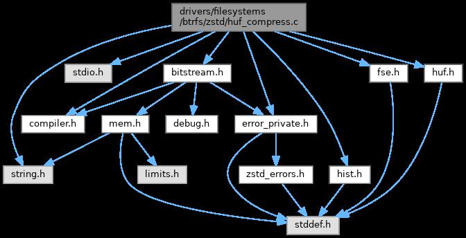 Reactos Driversfilesystemsbtrfszstdhufcompress C File Reference