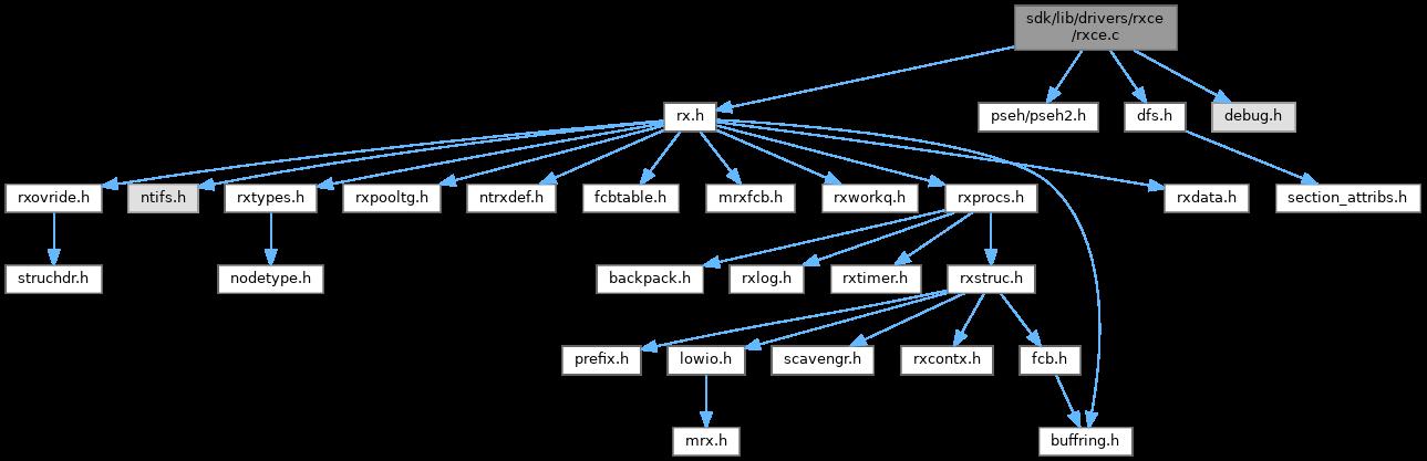 40b7b74ff7 ReactOS  sdk lib drivers rxce rxce.c File Reference