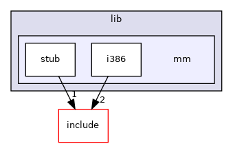 boot/environ/lib/mm