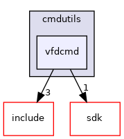 modules/rosapps/applications/cmdutils/vfdcmd
