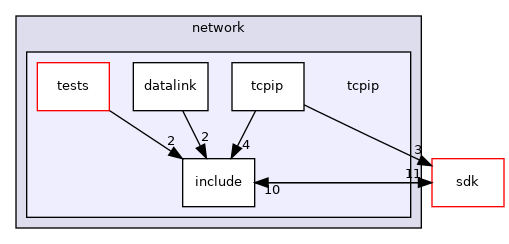 drivers/network/tcpip