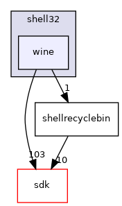 dll/win32/shell32/wine