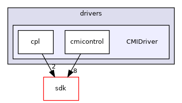 drivers/wdm/audio/drivers/CMIDriver