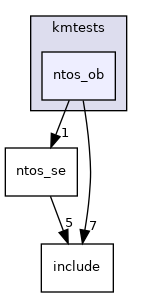 modules/rostests/kmtests/ntos_ob