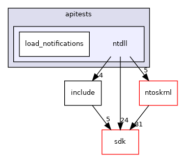 modules/rostests/apitests/ntdll