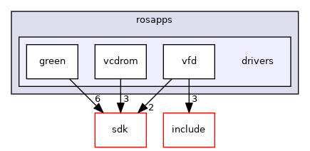 modules/rosapps/drivers