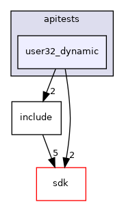 modules/rostests/apitests/user32_dynamic