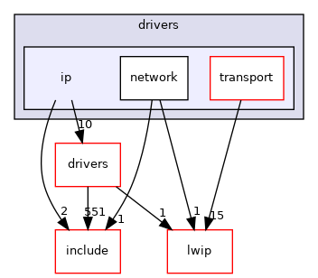 sdk/lib/drivers/ip