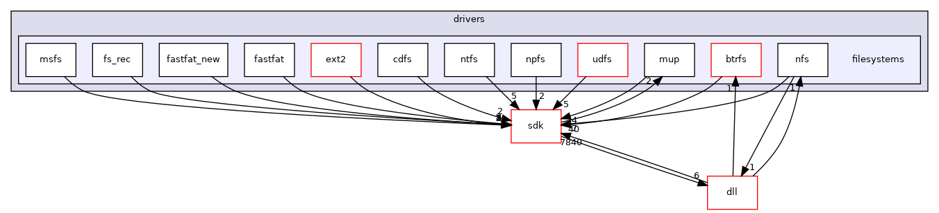 drivers/filesystems