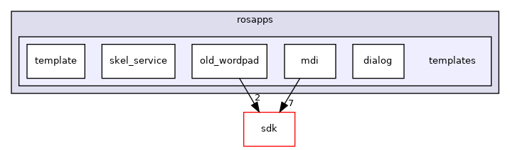 modules/rosapps/templates