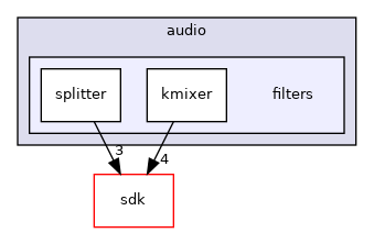 drivers/wdm/audio/filters