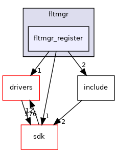 modules/rostests/kmtests/fltmgr/fltmgr_register